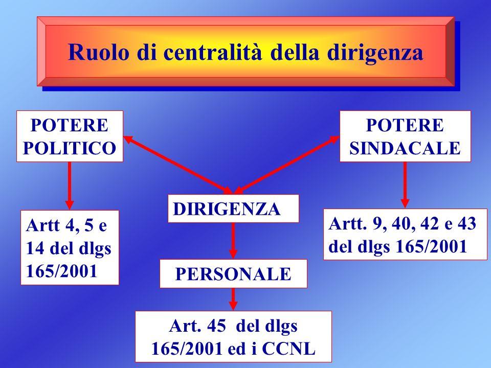 Ruolo di centralità della dirigenza POTERE POLITICO DIRIGENZA POTERE SINDACALE PERSONALE Artt 4, 5 e 14 del dlgs 165/2001 Artt. 9, 40, 42 e 43 del dlg