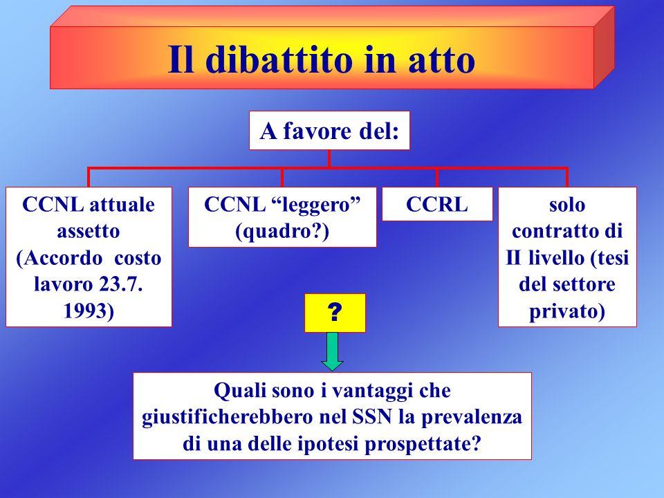 Il dibattito in atto CCNL attuale assetto (Accordo costo lavoro 23.7. 1993) CCNL leggero (quadro?) solo contratto di II livello (tesi del settore priv