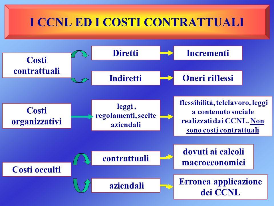 I CCNL ED I COSTI CONTRATTUALI Costi contrattuali Costi organizzativi Costi occulti contrattuali aziendali Diretti Indiretti leggi, regolamenti, scelt