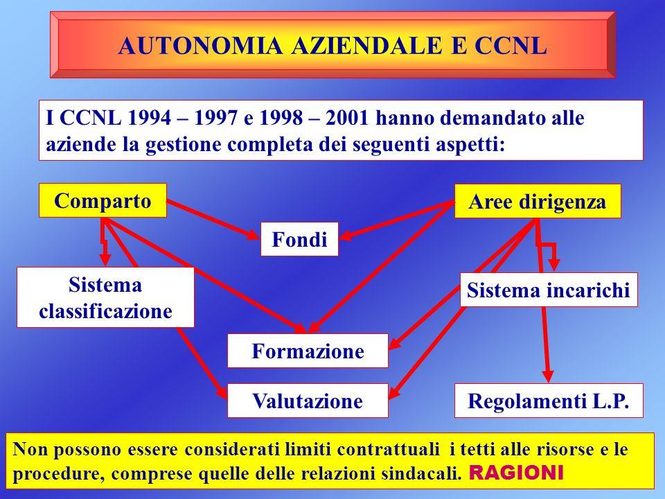 AUTONOMIA AZIENDALE E CCNL I CCNL 1994 – 1997 e 1998 – 2001 hanno demandato alle aziende la gestione completa dei seguenti aspetti: Comparto Fondi Sis