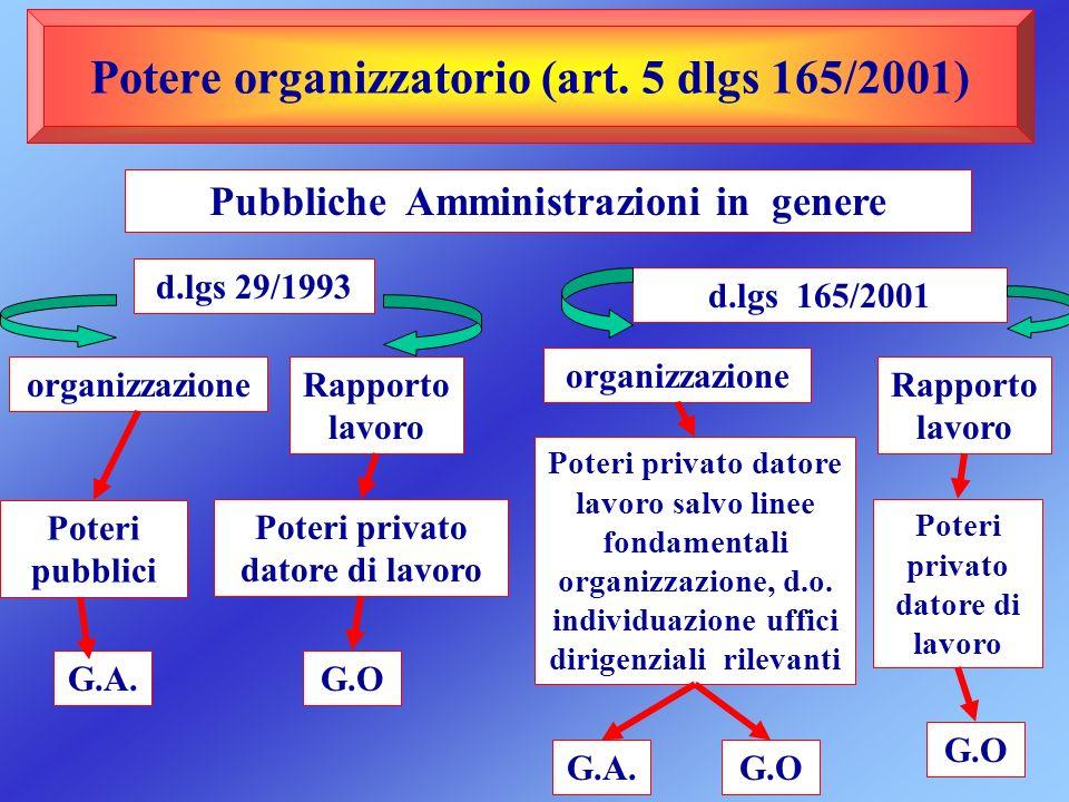 Potere organizzatorio (art. 5 dlgs 165/2001) Pubbliche Amministrazioni in genere d.lgs 29/1993 d.lgs 165/2001 organizzazione Poteri pubblici Rapporto