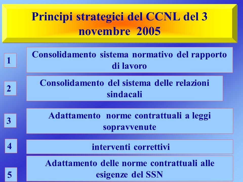 Principi strategici del CCNL del 3 novembre 2005 Consolidamento sistema normativo del rapporto di lavoro Consolidamento del sistema delle relazioni si
