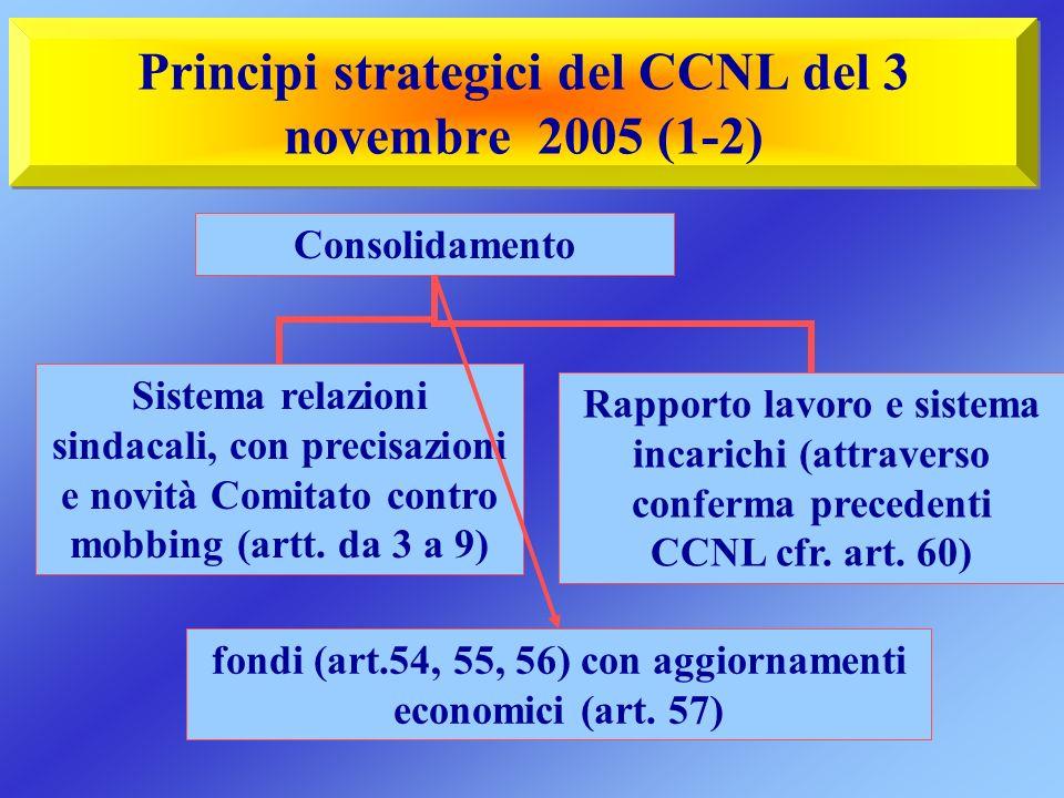 Principi strategici del CCNL del 3 novembre 2005 (1-2) Consolidamento Sistema relazioni sindacali, con precisazioni e novità Comitato contro mobbing (