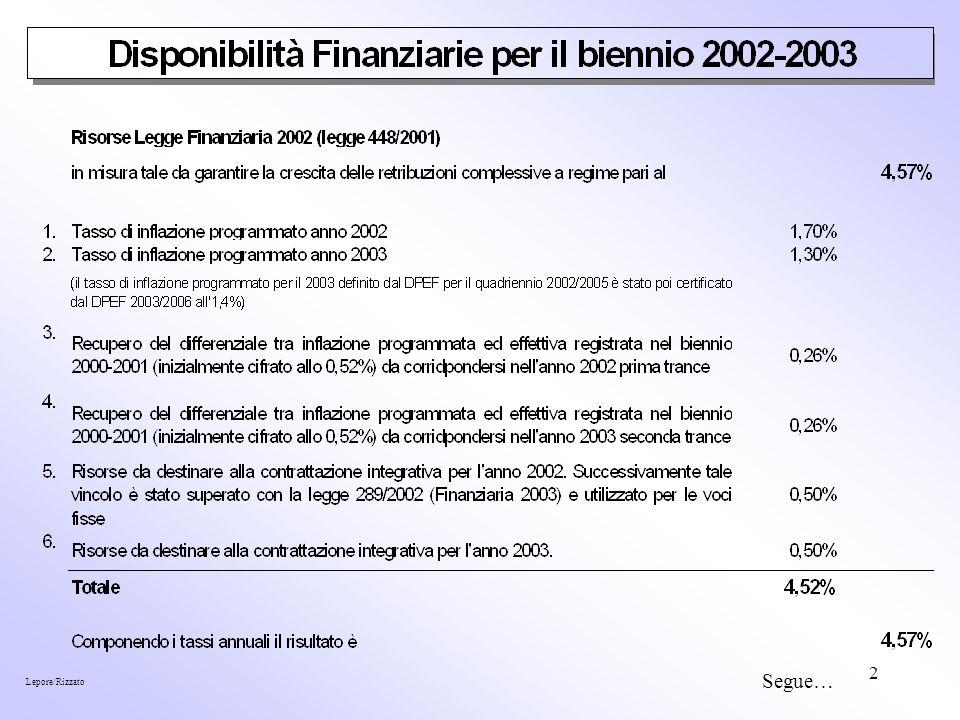 13 3.Effetti dei conglobamenti sui fondi a decorrere dal 31.12.2003 a.Il fondo dellart.