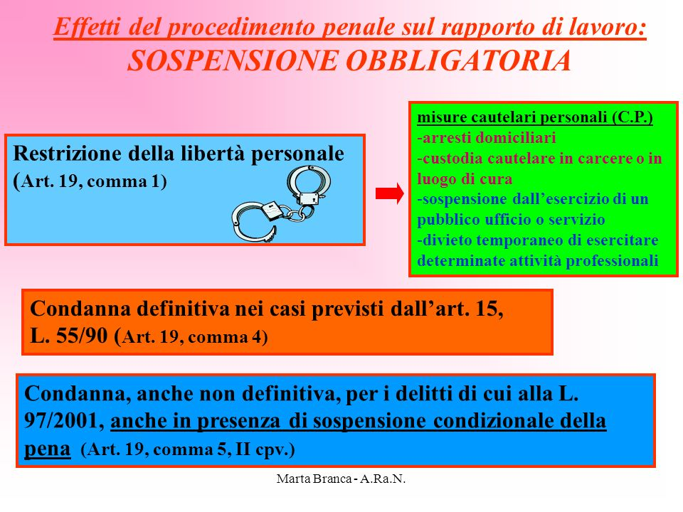 Marta Branca - A.Ra.N. Effetti del procedimento penale sul rapporto di lavoro: SOSPENSIONE OBBLIGATORIA Restrizione della libertà personale ( Art. 19,