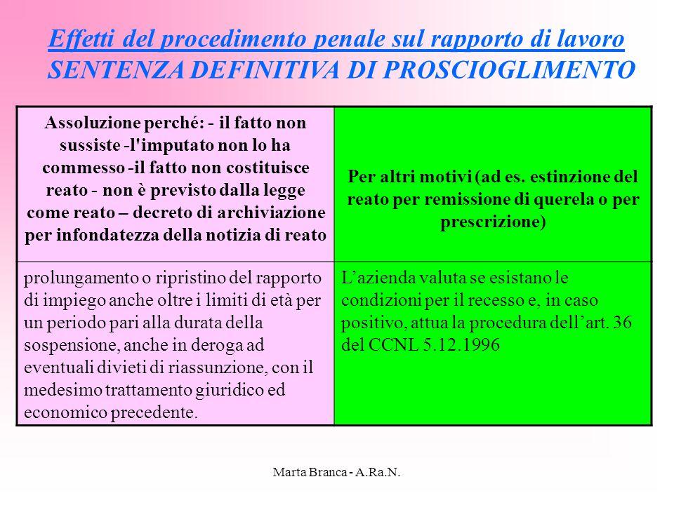 Marta Branca - A.Ra.N. Effetti del procedimento penale sul rapporto di lavoro SENTENZA DEFINITIVA DI PROSCIOGLIMENTO Assoluzione perché: - il fatto no