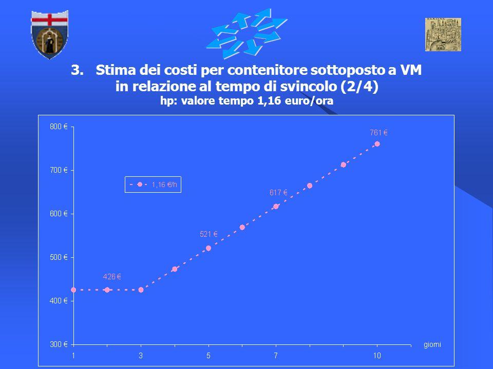 10 3. Stima dei costi per contenitore sottoposto a VM in relazione al tempo di svincolo (2/4) hp: valore tempo 1,16 euro/ora