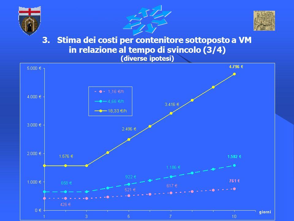 11 3. Stima dei costi per contenitore sottoposto a VM in relazione al tempo di svincolo (3/4) (diverse ipotesi)