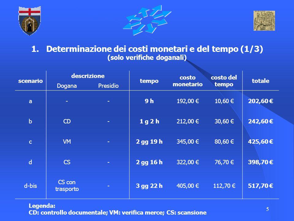 5 1. Determinazione dei costi monetari e del tempo (1/3) (solo verifiche doganali) scenario descrizione tempo costo monetario costo del tempo totale D