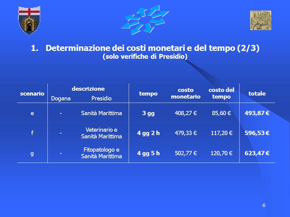 6 1. Determinazione dei costi monetari e del tempo (2/3) (solo verifiche di Presidio) scenario descrizione tempo costo monetario costo del tempo total