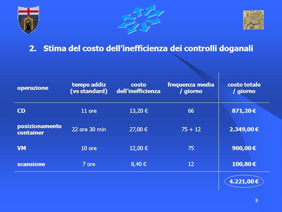 8 2. Stima del costo dellinefficienza dei controlli doganali operazione tempo addiz (vs standard) costo dellinefficienza frequenza media / giorno cost