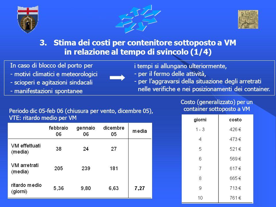 9 3. Stima dei costi per contenitore sottoposto a VM in relazione al tempo di svincolo (1/4) Periodo dic 05-feb 06 (chiusura per vento, dicembre 05),