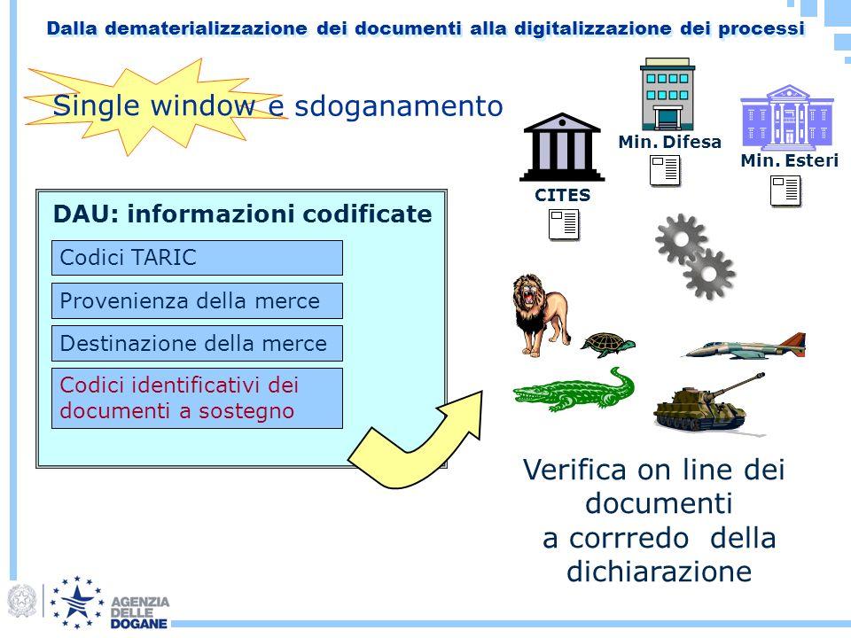 DAU: informazioni codificate Codici identificativi dei documenti a sostegno Codici TARIC Provenienza della merce Destinazione della merce Verifica on