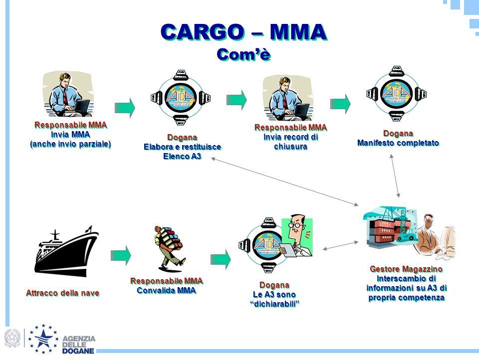 CARGO – MMA Comè CARGO – MMA Comè Responsabile MMA Invia MMA (anche invio parziale) Responsabile MMA Invia MMA (anche invio parziale) Dogana Elabora e