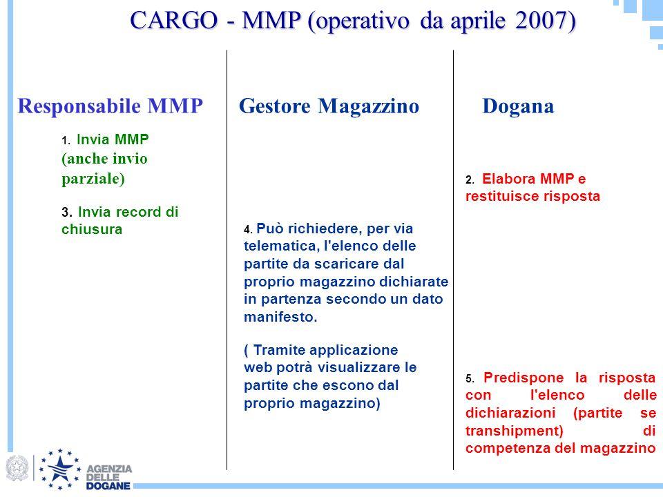 1. Invia MMP (anche invio parziale) 2. Elabora MMP e restituisce risposta 4. Può richiedere, per via telematica, l'elenco delle partite da scaricare d