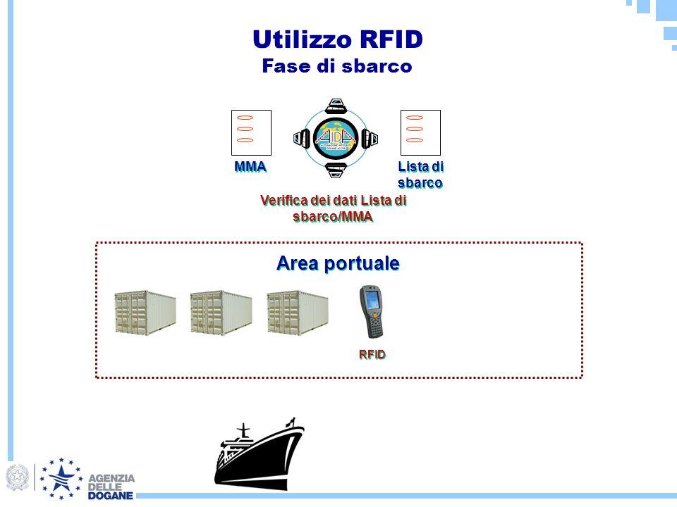 MMA Lista di sbarco RFID Verifica dei dati Lista di sbarco/MMA Area portuale Utilizzo RFID Fase di sbarco