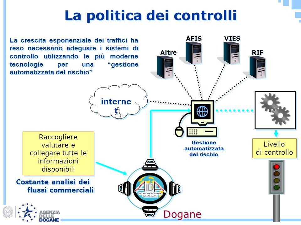 La politica dei controlli Costante analisi dei flussi commerciali Gestione automatizzata del rischio Gestione automatizzata del rischio Altre AFIS VIE