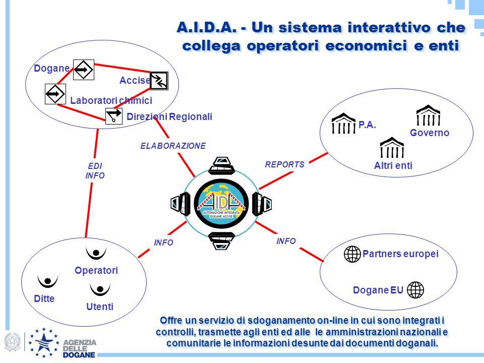 A.I.D.A. - Un sistema interattivo che collega operatori economici e enti Accise Dogane Ditte Utenti Operatori P.A. Governo Altri enti Partners europei