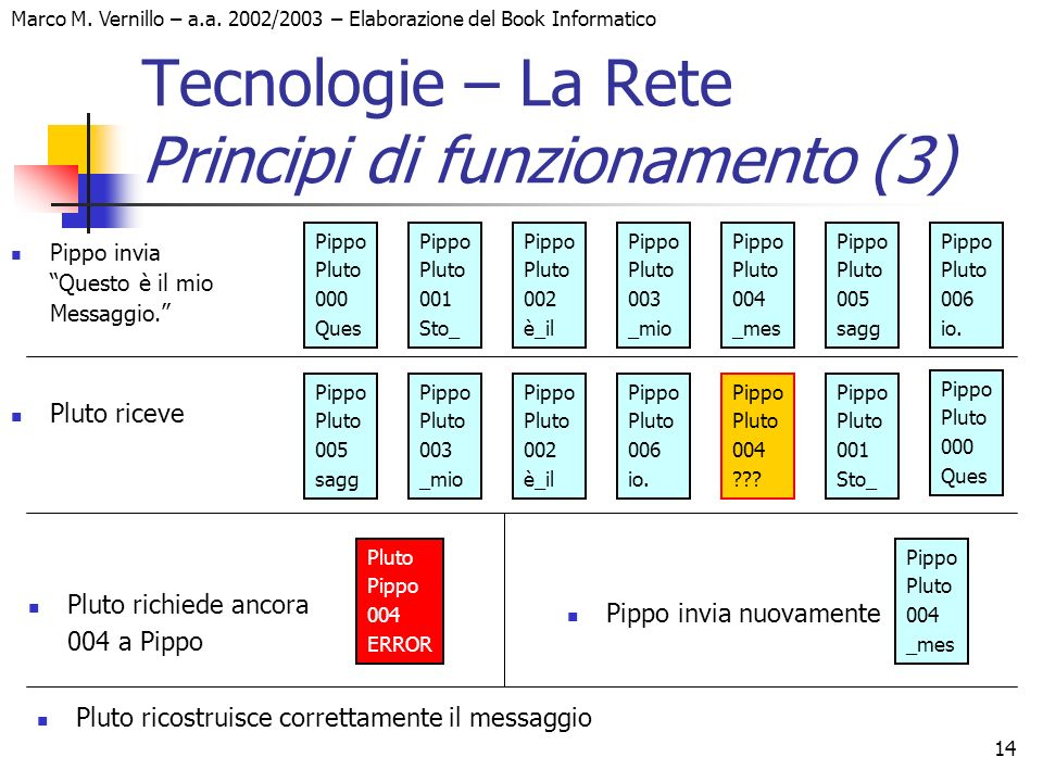 Marco M. Vernillo – a.a. 2002/2003 – Elaborazione del Book Informatico 14 Tecnologie – La Rete Principi di funzionamento (3) Pippo invia Questo è il m