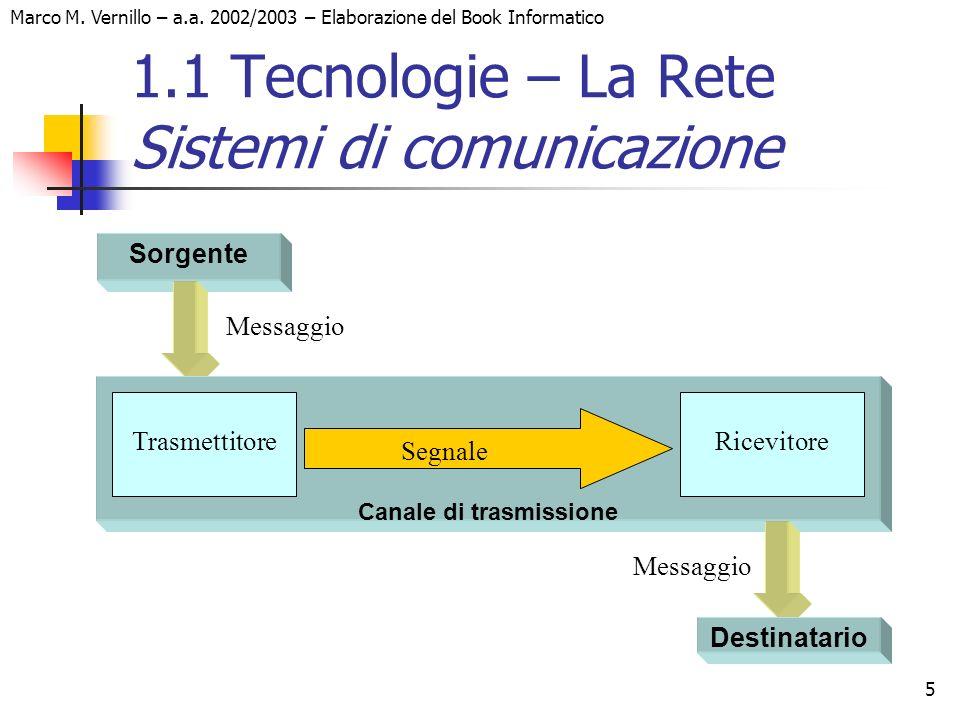 Marco M. Vernillo – a.a. 2002/2003 – Elaborazione del Book Informatico 5 1.1 Tecnologie – La Rete Sistemi di comunicazione Sorgente Canale di trasmiss