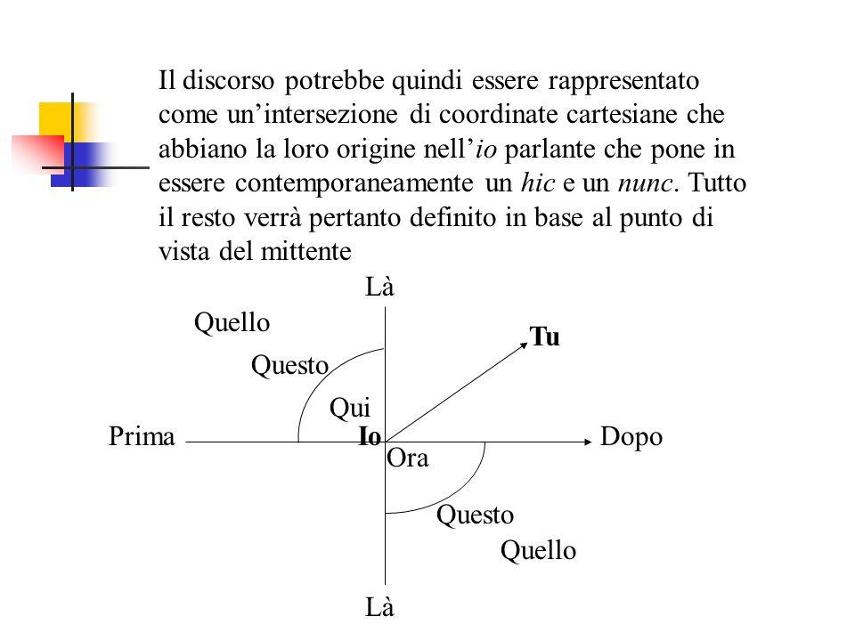 Il discorso potrebbe quindi essere rappresentato come unintersezione di coordinate cartesiane che abbiano la loro origine nellio parlante che pone in