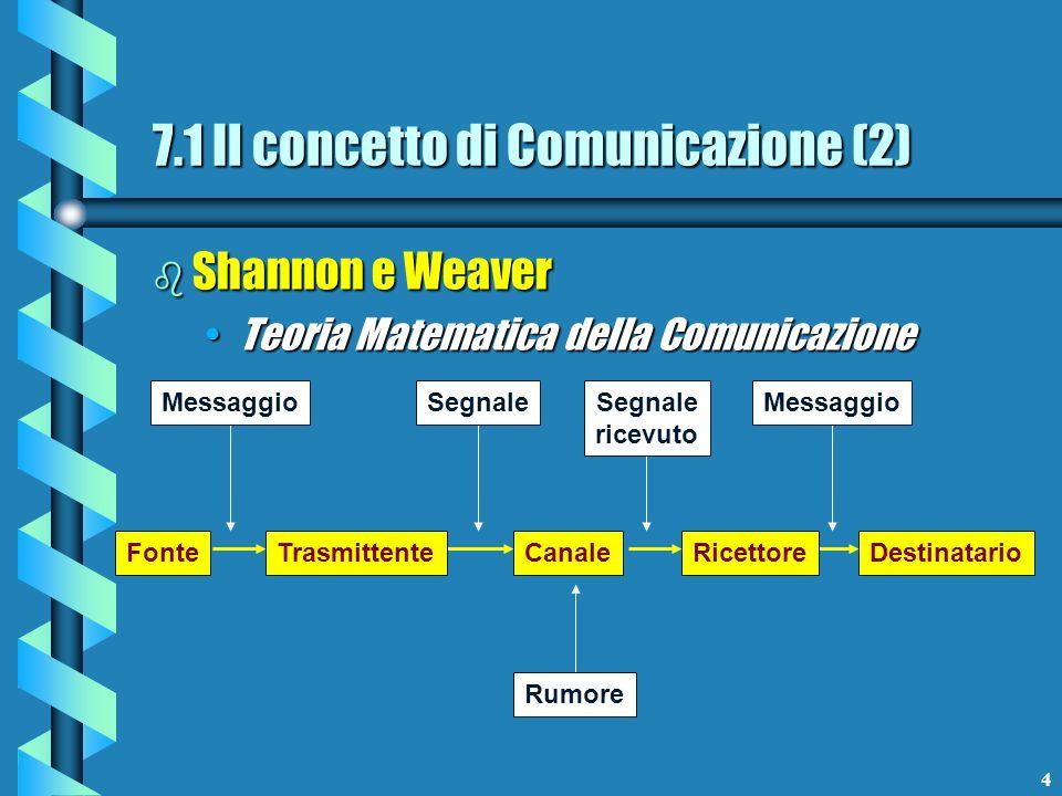 4 b Shannon e Weaver Teoria Matematica della ComunicazioneTeoria Matematica della Comunicazione FonteTrasmittenteCanaleRicettoreDestinatario Messaggio