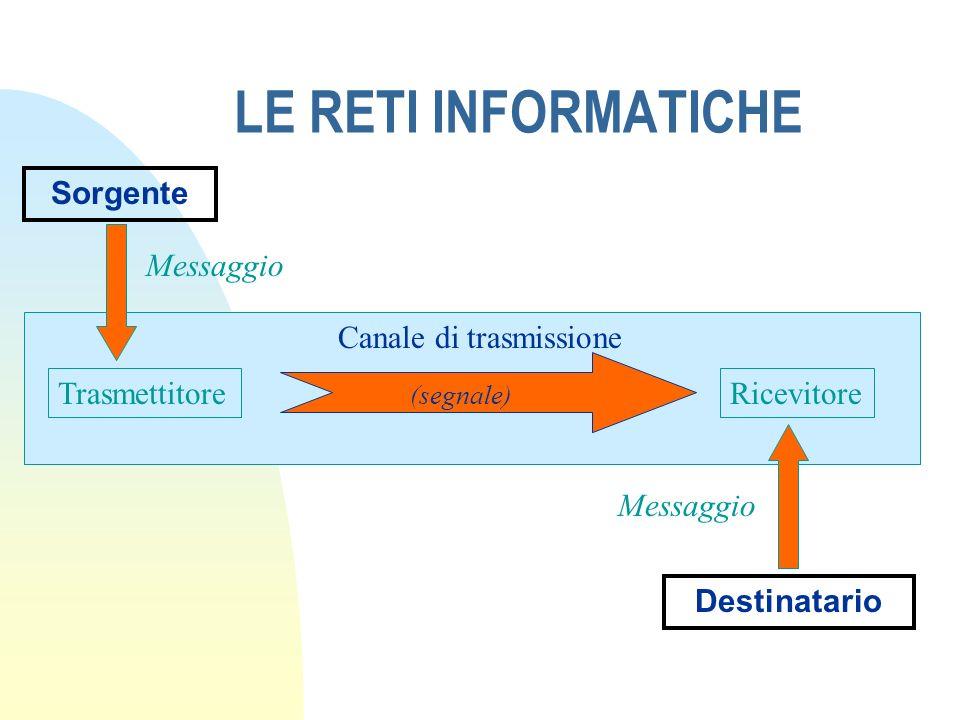 LE RETI INFORMATICHE Sorgente Ricevitore Destinatario Trasmettitore Canale di trasmissione Messaggio (segnale)