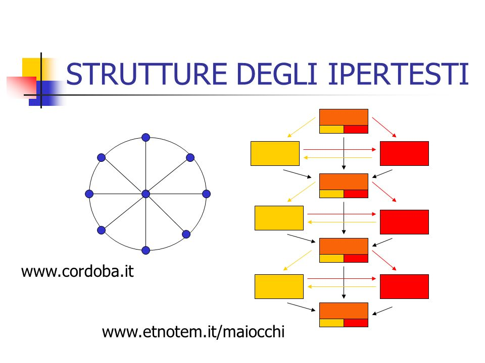 STRUTTURE DEGLI IPERTESTI www.cordoba.it www.etnotem.it/maiocchi