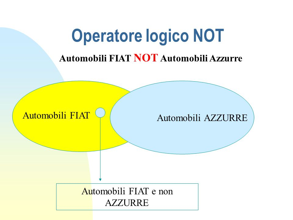 Operatore logico NOT Automobili FIAT Automobili AZZURRE Automobili FIAT e non AZZURRE Automobili FIAT NOT Automobili Azzurre