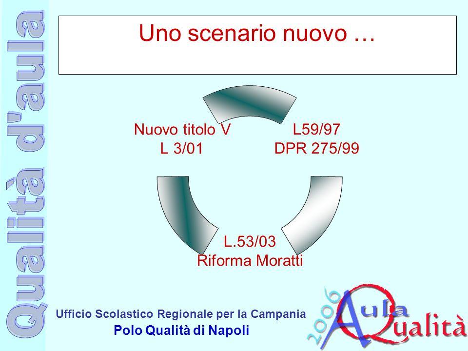 Ufficio Scolastico Regionale per la Campania Polo Qualità di Napoli Uno scenario nuovo … L59/97 DPR 275/99 L.53/03 Riforma Moratti Nuovo titolo V L 3/
