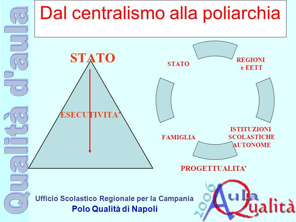 Ufficio Scolastico Regionale per la Campania Polo Qualità di Napoli Dal centralismo alla poliarchia STATO REGIONI e EETT ISTITUZIONI SCOLASTICHE AUTONOME FAMIGLIA STATO PROGETTUALITA