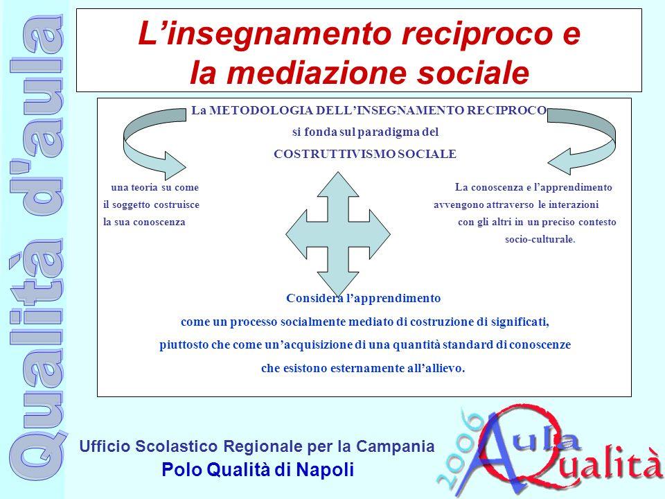 Ufficio Scolastico Regionale per la Campania Polo Qualità di Napoli Linsegnamento reciproco e la mediazione sociale La METODOLOGIA DELLINSEGNAMENTO RECIPROCO si fonda sul paradigma del COSTRUTTIVISMO SOCIALE una teoria su come La conoscenza e lapprendimento il soggetto costruisce avvengono attraverso le interazioni la sua conoscenza con gli altri in un preciso contesto socio-culturale.