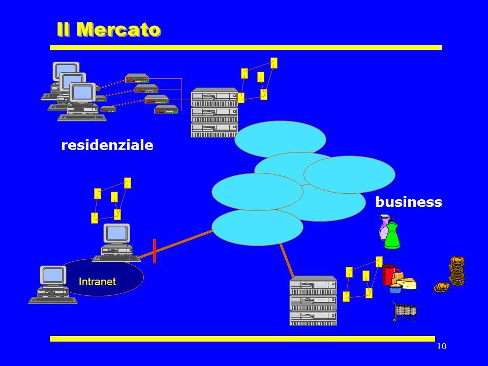 9 Il modello del mercato Internet
