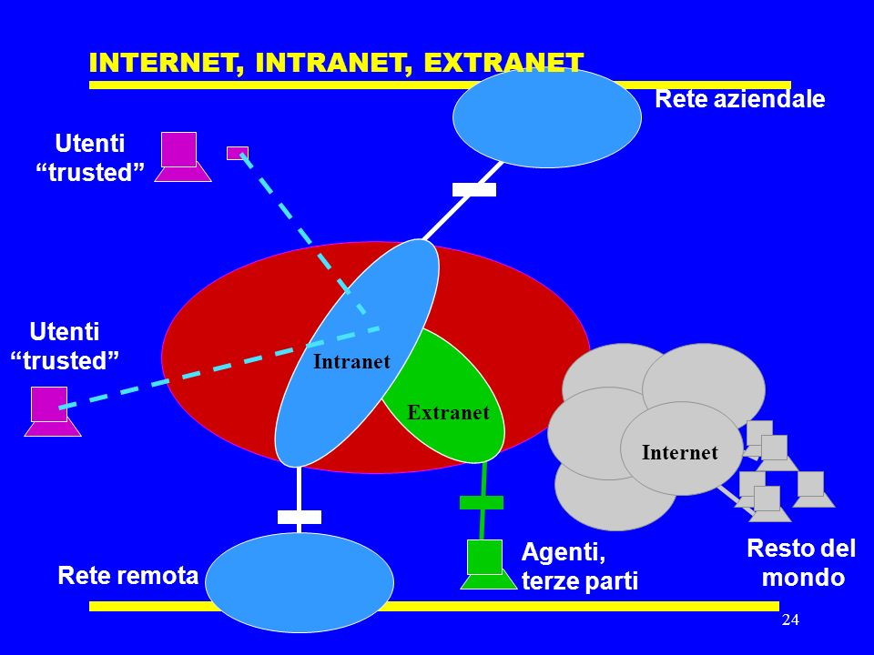 23 INTERNET, INTRANET, EXTRANET Intranet Extranet Internet Intranet: Utenti noti che dipendono dallimpresa Extranet: Utenti noti che non dipendono dallimpresa Internet: Utenti non noti