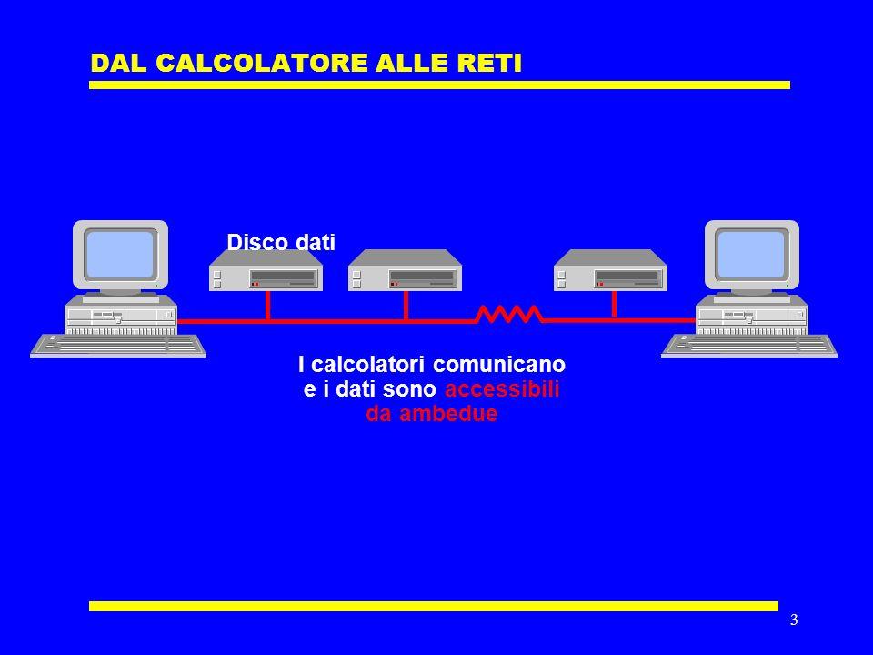 3 DAL CALCOLATORE ALLE RETI Disco dati I calcolatori comunicano e i dati sono accessibili da ambedue