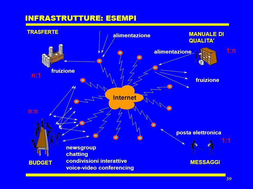 38 INFRASTRUTTURE modulistica e lavori dufficio comunicazione archivi (standard, offerte, referenze, …) riunioni 1:n 1:1 n:n n:1 IN OUT SALARIUNIONI FOGLI DI PRENOTAZIONE AGENDE TELEFONO FOTOCOPIE SCHEDARI FAX POSTA CARTELLETTE TELEX FATTORINI SEGRETARIE USCIERI