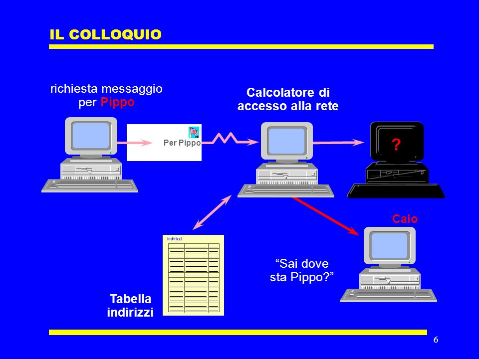 6 IL COLLOQUIO Per Pippo richiesta messaggio per Pippo Calcolatore di accesso alla rete Indirizzi Tabella indirizzi .