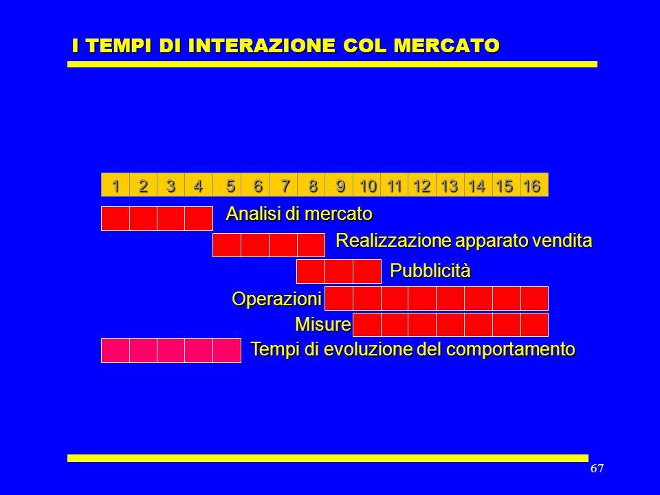 66 LA CONVERGENZA TECNOLOGICA Internet Telefono Televisione Information Technology
