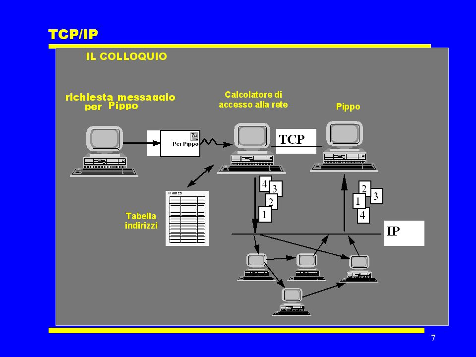 7 TCP/IP