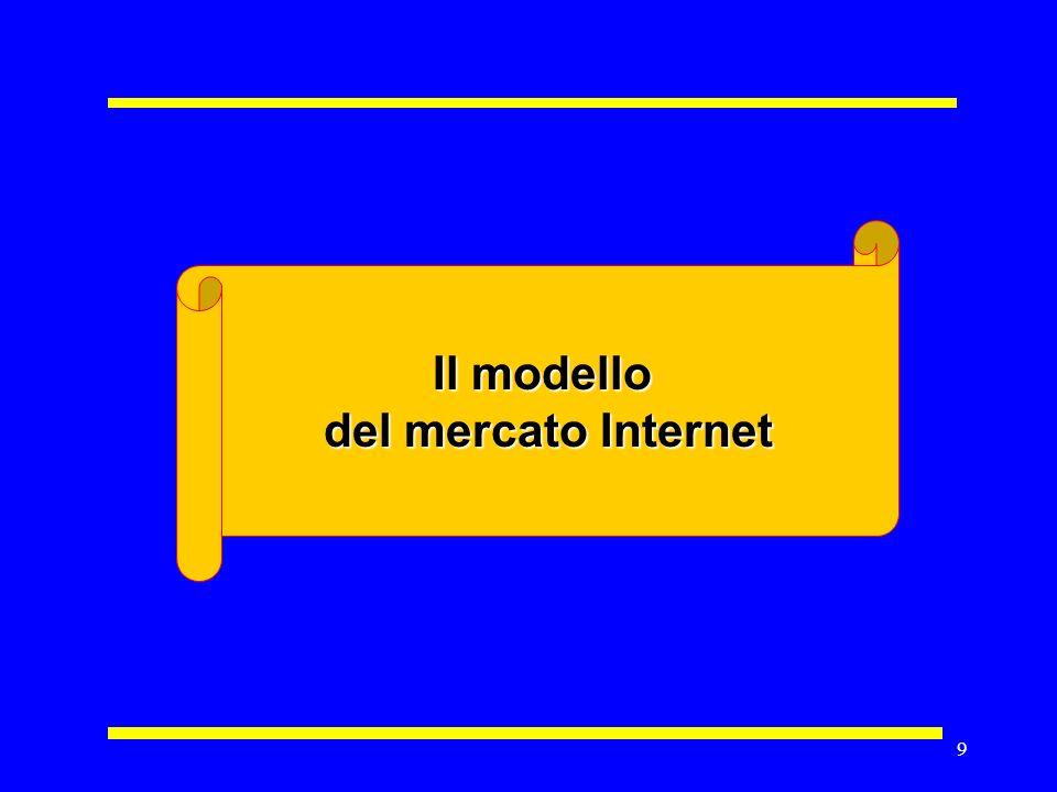 29 Host Internet per area Fonte: Network Wizard