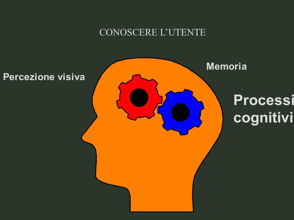 CONOSCERE LUTENTE Percezione visiva Memoria Processi cognitivi