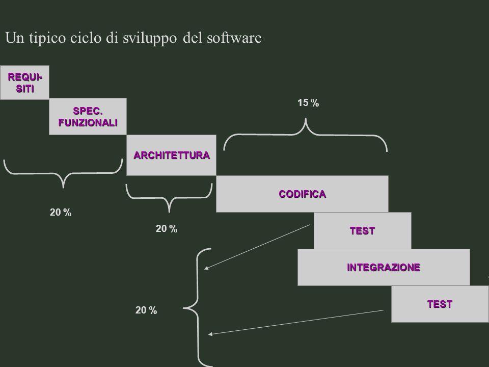 Un tipico ciclo di sviluppo del software REQUI-SITI SPEC.FUNZIONALI ARCHITETTURA CODIFICA TEST RILA-SCIO INTEGRAZIONE TEST 15 % 25 % 20 %