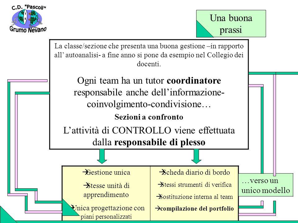 Una buona prassi La classe/sezione che presenta una buona gestione –in rapporto all autoanalisi- a fine anno si pone da esempio nel Collegio dei docen