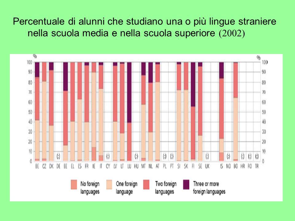 Percentuale di alunni che studiano una o più lingue straniere nella scuola media e nella scuola superiore (2002)