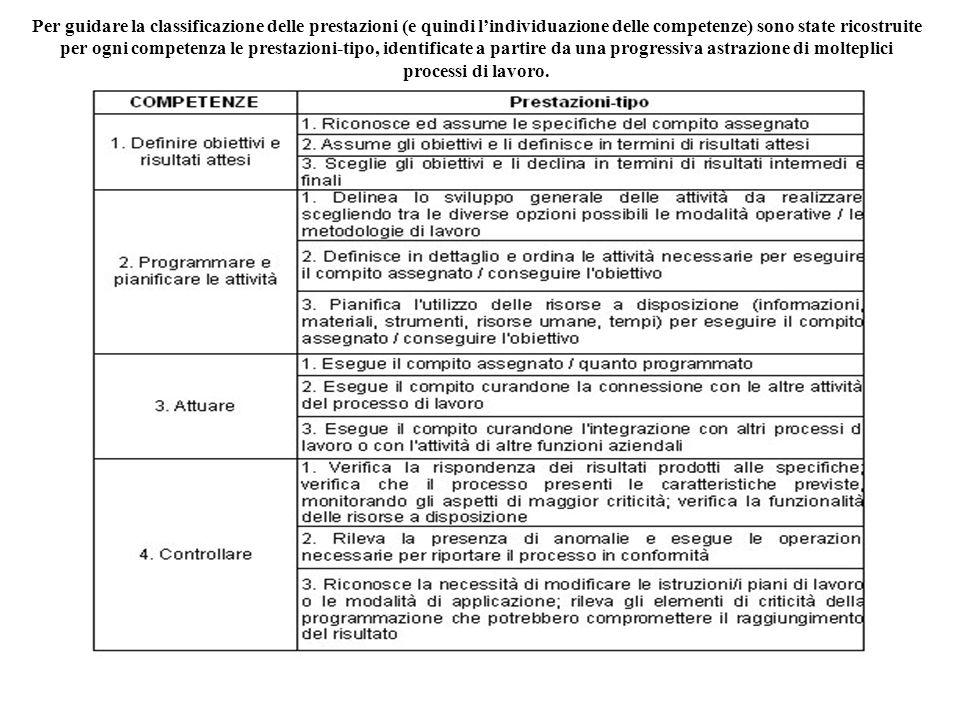 Per guidare la classificazione delle prestazioni (e quindi lindividuazione delle competenze) sono state ricostruite per ogni competenza le prestazioni