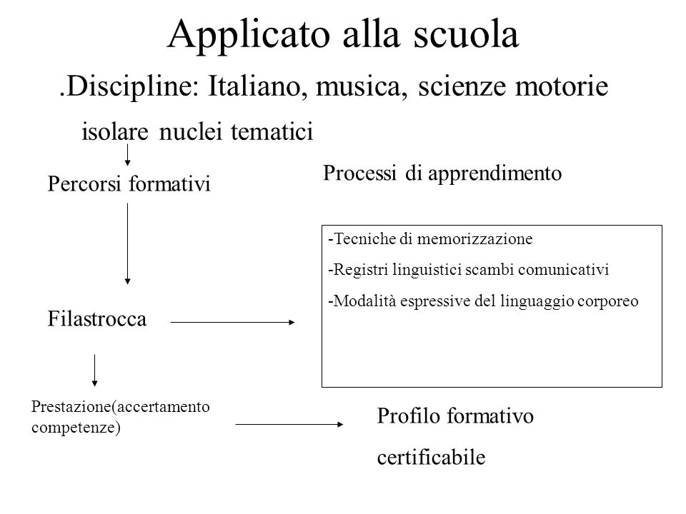 Applicato alla scuola.Discipline: Italiano, musica, scienze motorie isolare nuclei tematici Percorsi formativi Processi di apprendimento Filastrocca -