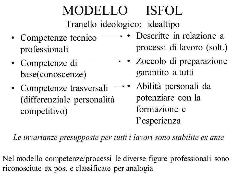 MODELLO ISFOL Tranello ideologico: idealtipo Competenze tecnico professionali Competenze di base(conoscenze) Competenze trasversali (differenziale per