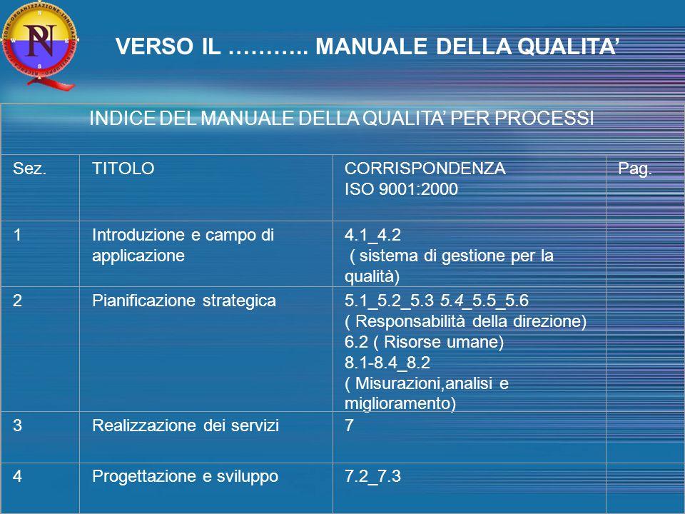 INDICE DEL MANUALE DELLA QUALITA PER PROCESSI Sez.TITOLOCORRISPONDENZA ISO 9001:2000 Pag.