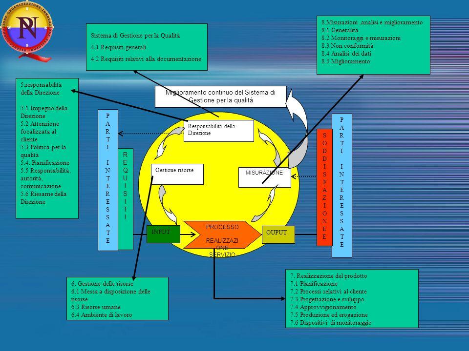 Miglioramento continuo del Sistema di Gestione per la qualità Responsabilità della Direzione Gestione risorse MISURAZIONE PROCESSO REALIZZAZI ONE SERVIZIO INPUT OUPUT PARTIINTERESSATEPARTIINTERESSATE REQUISITIREQUISITI PARTIINTERESSATEPARTIINTERESSATE SODDISFAZIONEESODDISFAZIONEE 8.Misurazioni,analisi e miglioramento 8.1 Generalità 8.2 Monitoraggi e misurazioni 8.3 Non conformità 8.4 Analisi dei dati 8.5 Miglioramento 7.