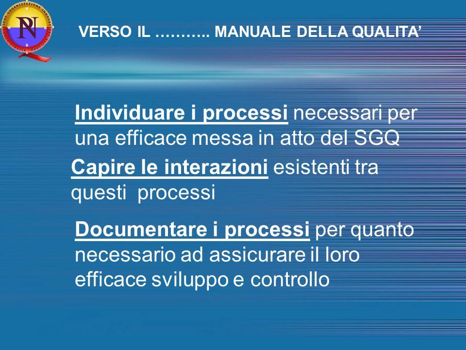Individuare i processi necessari per una efficace messa in atto del SGQ Capire le interazioni esistenti tra questi processi Documentare i processi per quanto necessario ad assicurare il loro efficace sviluppo e controllo VERSO IL ………..
